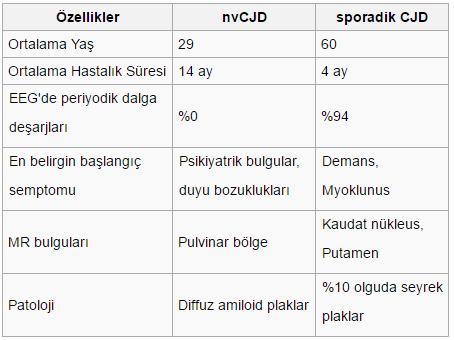 Tablo Vikipedia'dan alınmıştır.
