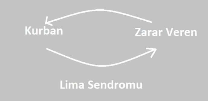 lima sendromu